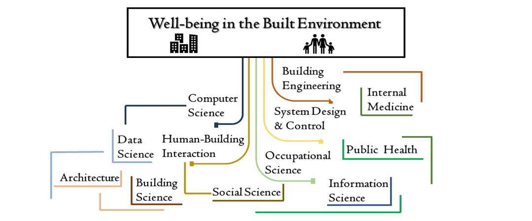 International Network of Networks for Well-being in The Built Environment