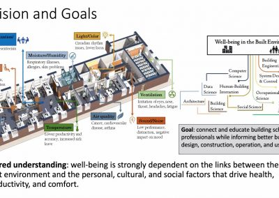 Wellbeing in the built Environment
