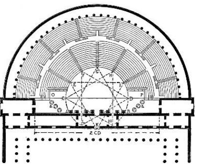 Plan of the Roman theatre according to Vitruvius